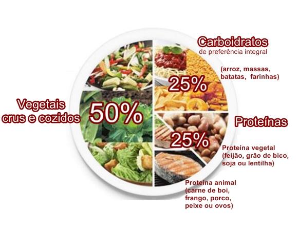 saciedade e nutrientes no prato - como elaborar um cardápio semanal em UAN
