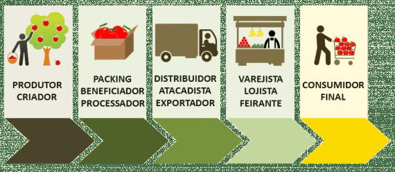 Devo aplicar a rastreabilidade de alimentos na minha indústria?