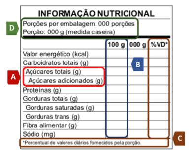NOVA ROTULAGEM NUTRICIONAL - TABELA NUTRICIONAL